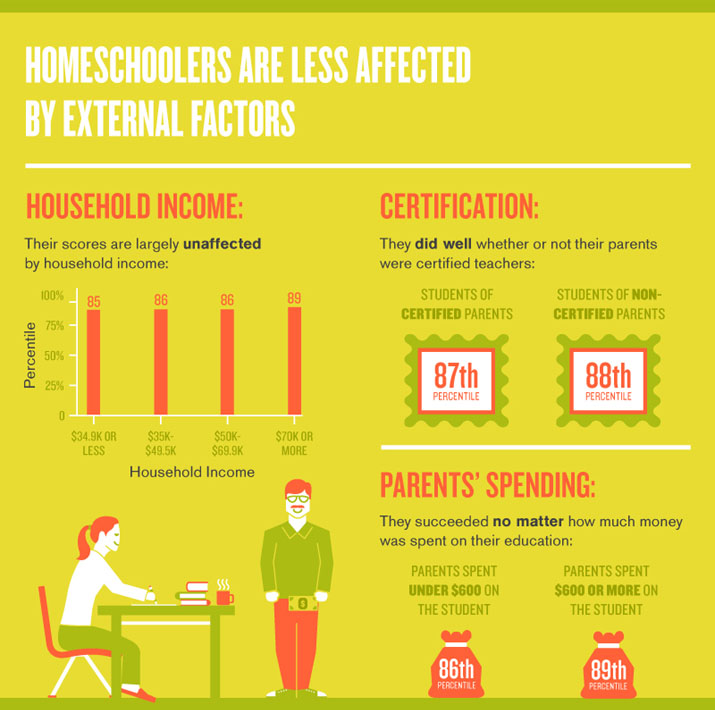 Homeschooling Numbers