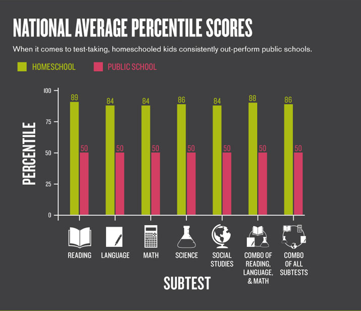 Homeschool National Averages